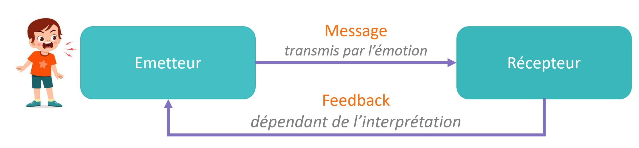 Schema Communication Emotions 1