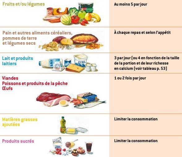 reperes alimentation manger bouger
